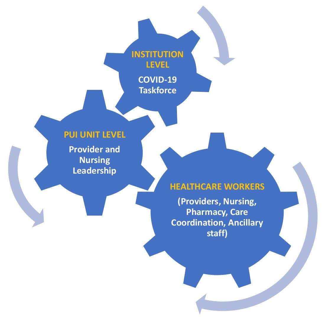 Figure 1. Coronavirus Disease 2019 (COVID-19) Person Under Investigation (PUI) Unit communication and feedback loop