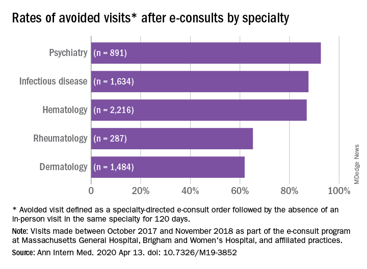 Rates of avoided visits* after e-consults by specialty
