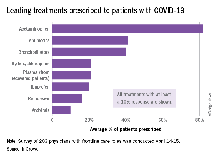 Leading treatments prescribed to patients with COVID-19
