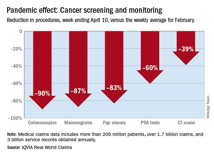 Pandemic effect: Cancer screening and monitoring