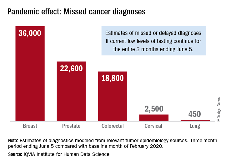 Pandemic effect: Missed cancer diagnoses