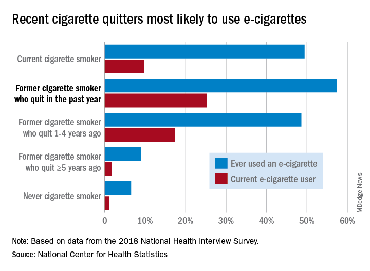 Recent cigarette quitters most likely to use e-cigarettes