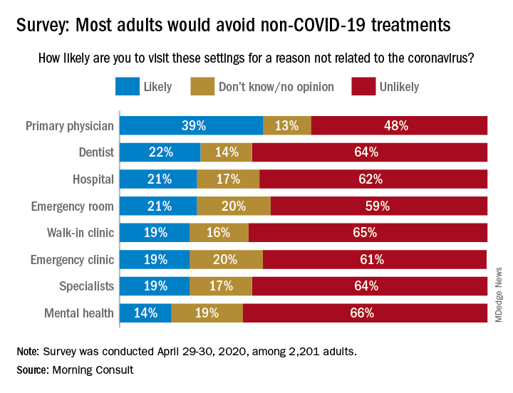 Survey: Most adults would avoid non-COVID-19 treatments