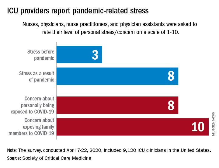 ICU providers report pandemic-related stress
