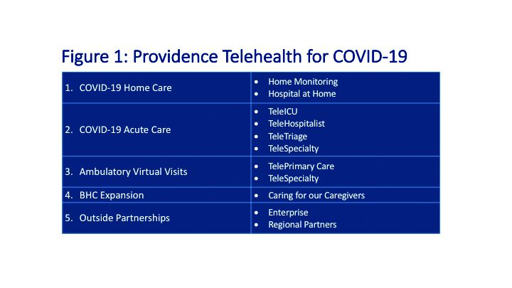 Figure 1: Providence Telehealth for COVID-19