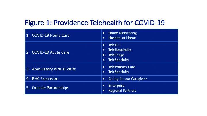 Figure 1: Providence Telehealth for COVID-19