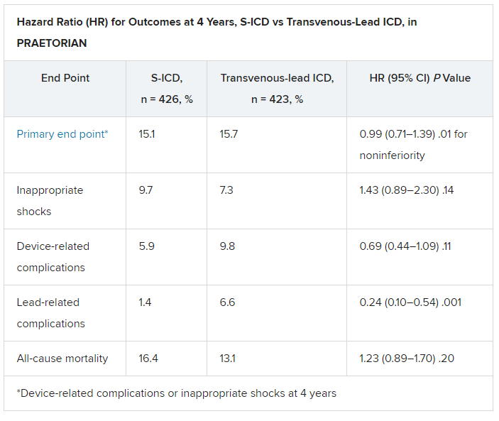 Hazard Ratio (HR) for Outcomes at 4 Years, S-ICD vs Transvenous-Lead ICD, in PRAETORIAN