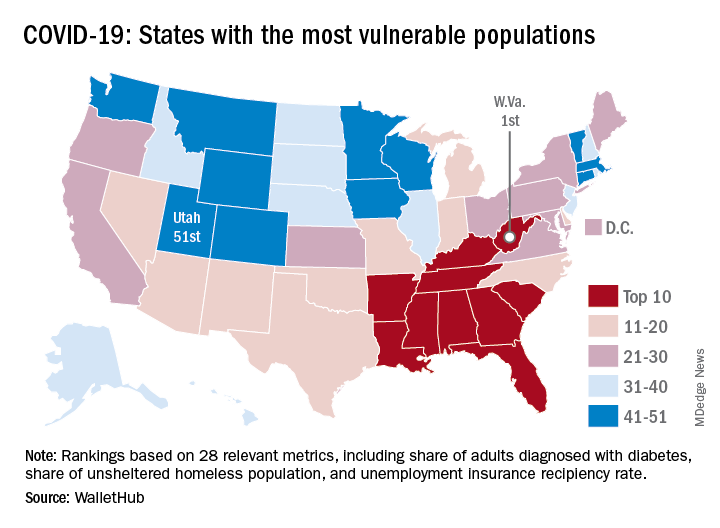 COVID-19: States with the most vulnerable populations