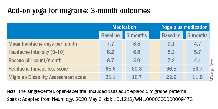 Add-on yoga for migraine: 3-month outcomes