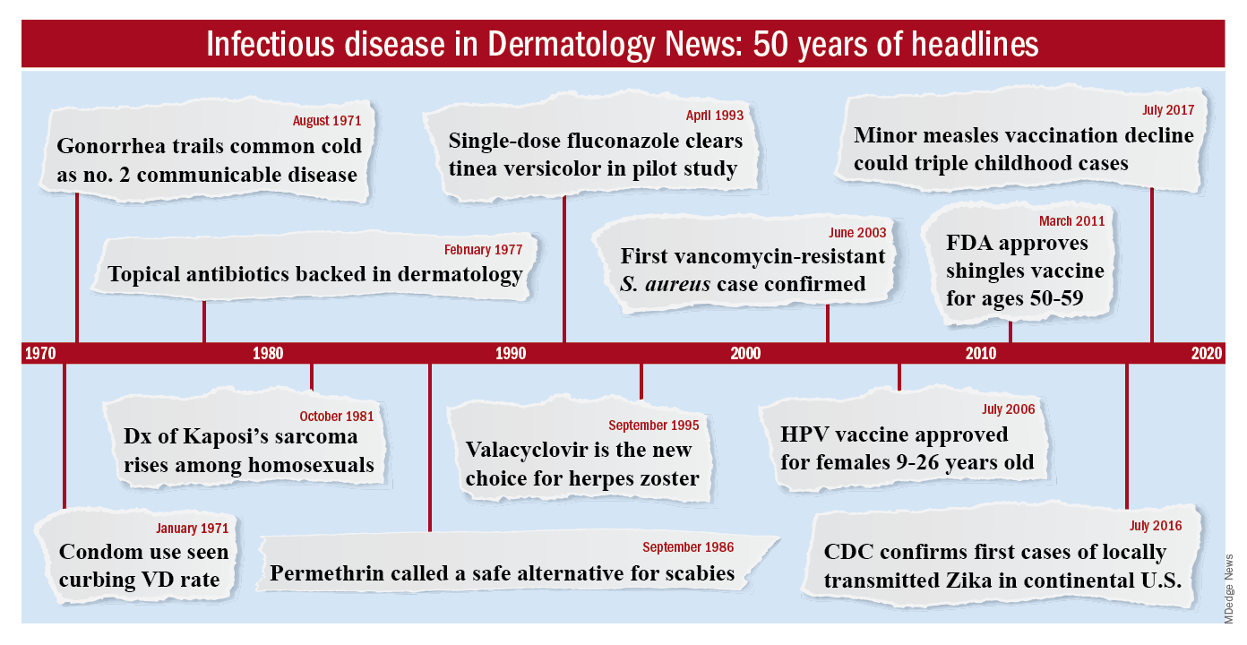 Infectious disease in Dermatology News: 50 years of headlines