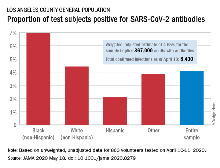 Proportion of test subjects positive for SARS-CoV-2 antibodies