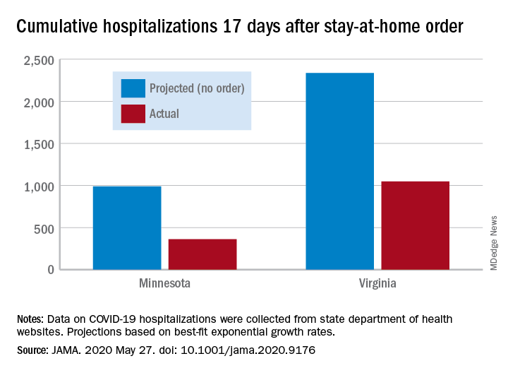 Cumulative hospitalizations 17 days after stay-at-home order