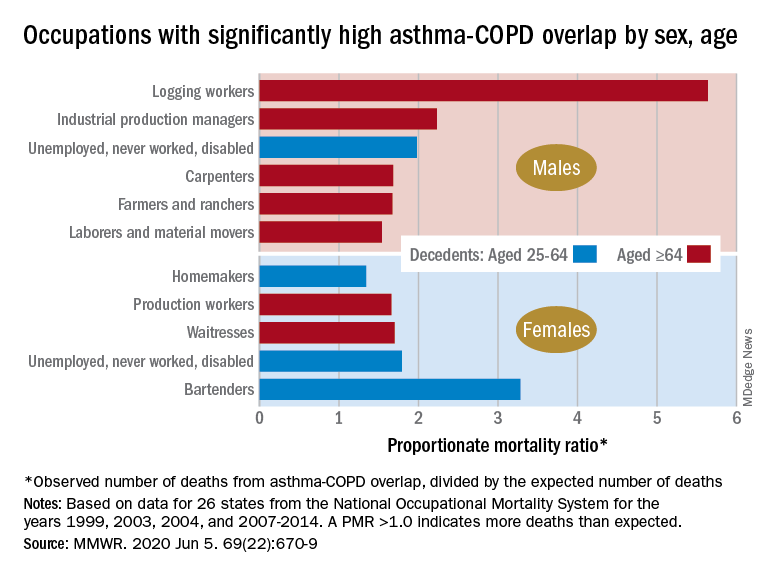 Occupations with significantly high asthma-COPD overlap by sex, age