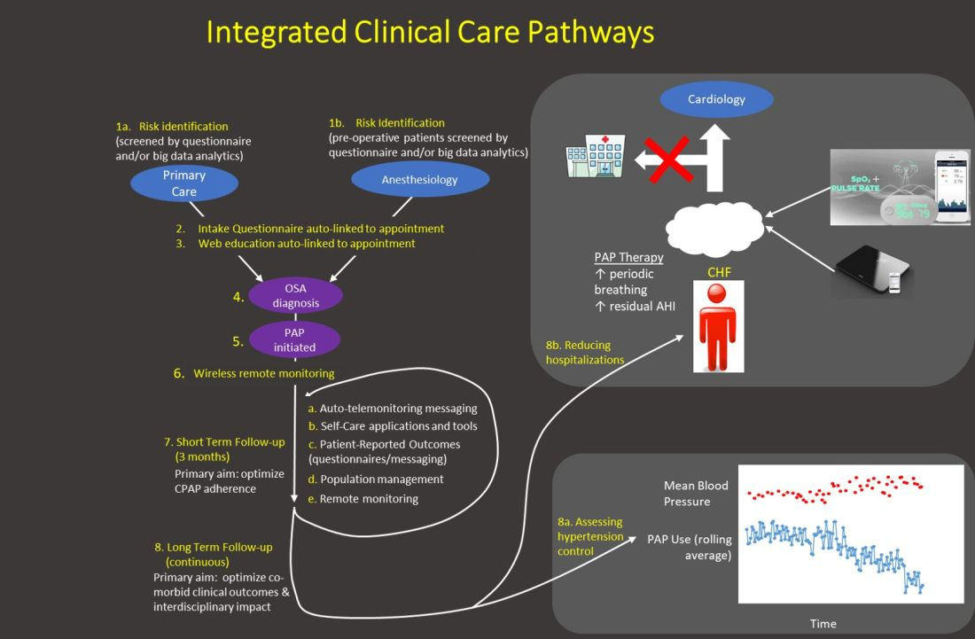 Care pathway example integrating various healthcare technologies