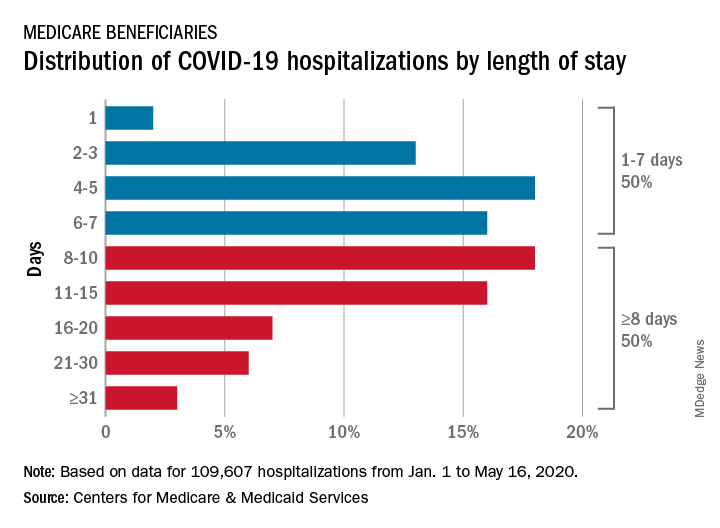 Distribution of COVID-19 hospitalizations by length of stay