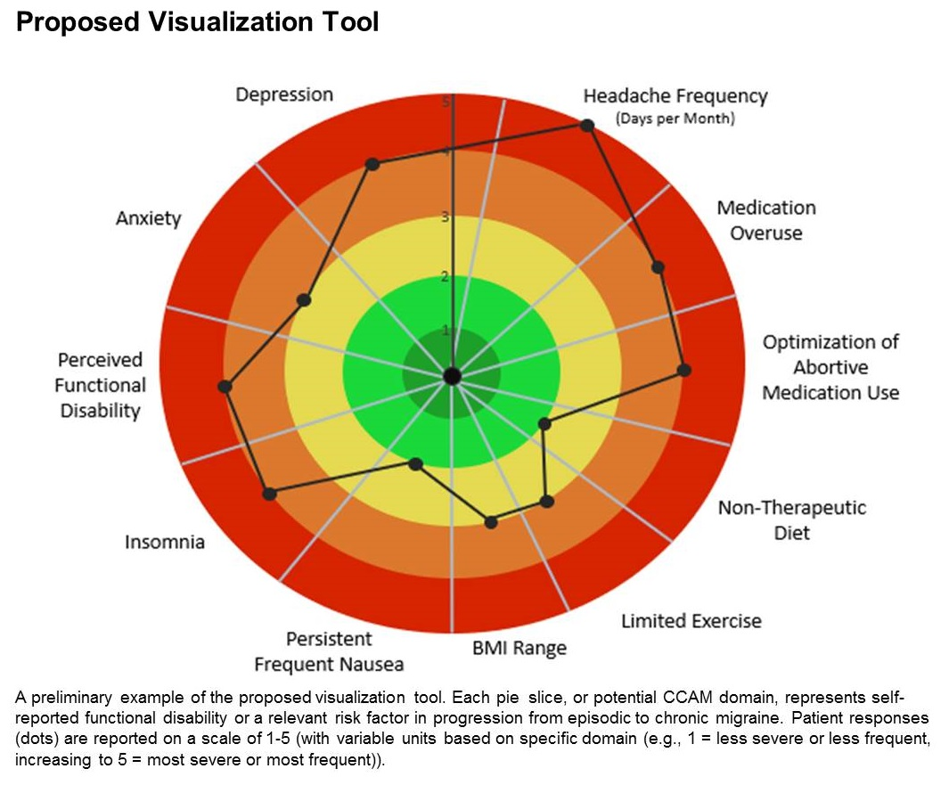 Proposed visualization tool