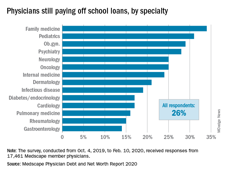 Physicians still paying off school loans, by specialty