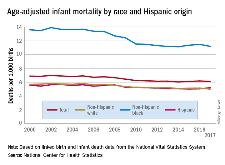 Age-adjusted infant mortality by race and Hispanic origin