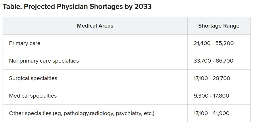 Projected Physician shortages by 2023