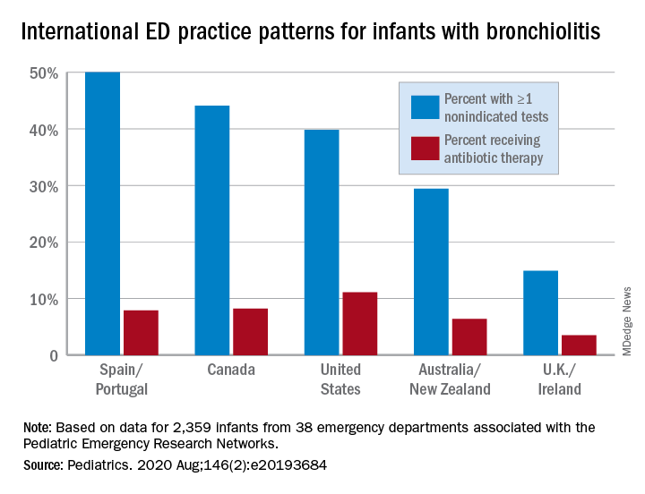 International ED practice patterns for infants with bronchiolitis