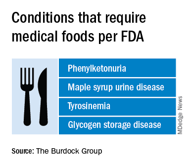 Conditions that require medical foods per FDA