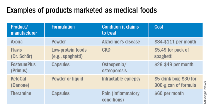 Examples of products marketed as medical foods