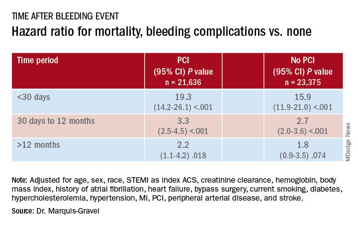 Hazard ratio for mortality, bleeding complications vs. none