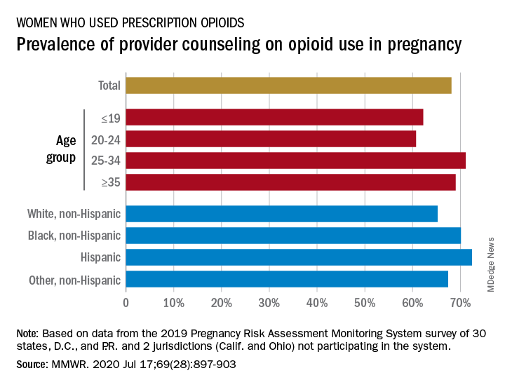 Prevalence of provider counseling on opioid use in pregnancy