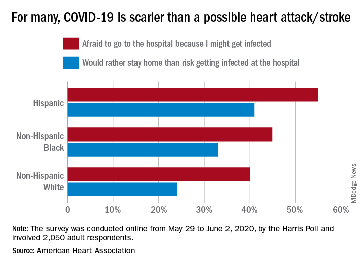 For many, COVID-19 is scarier than a possible heart attack/stroke