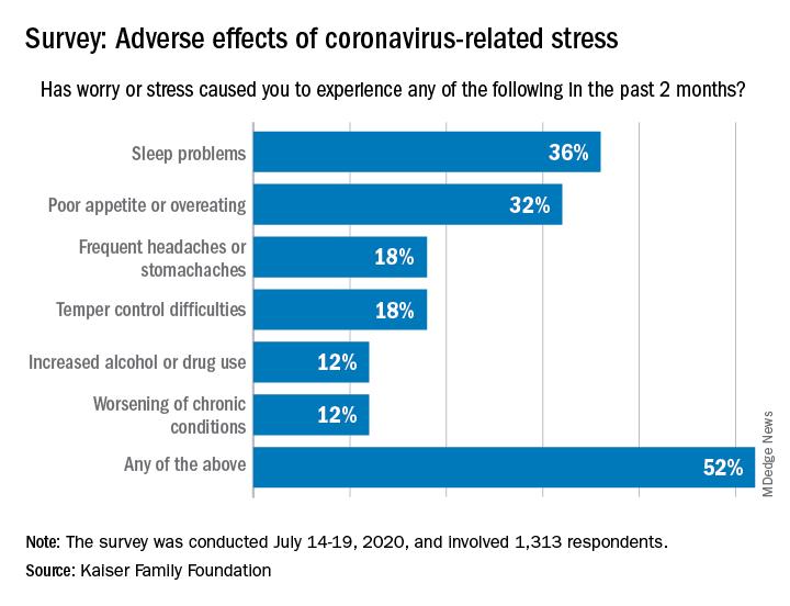 Survey: Adverse effects of coronavirus-related stress