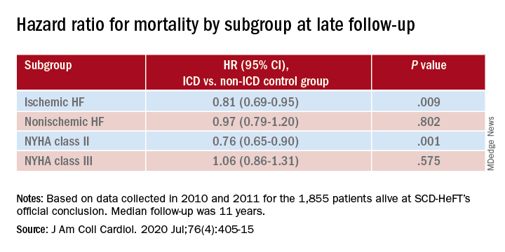 Hazard ratio for mortality by subgroup at late follow-up