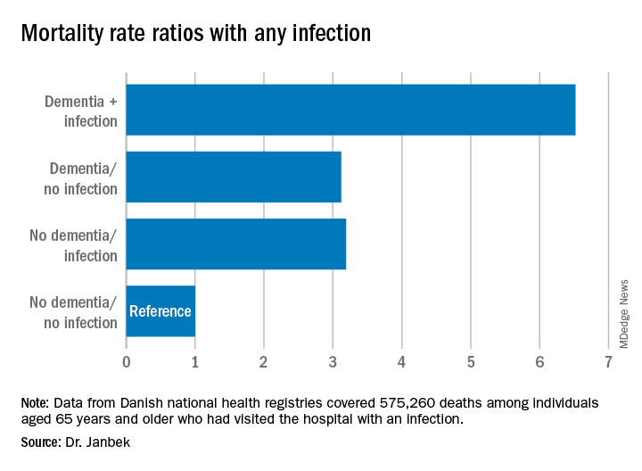 Mortality rate ratios with any infection