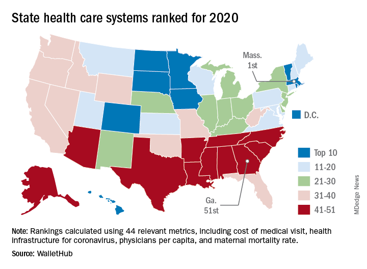 State health care systems ranked for 2020