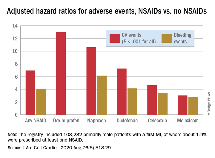 Adjusted hazard ratios for adverse events, NSAIDs vs. no NSAIDs