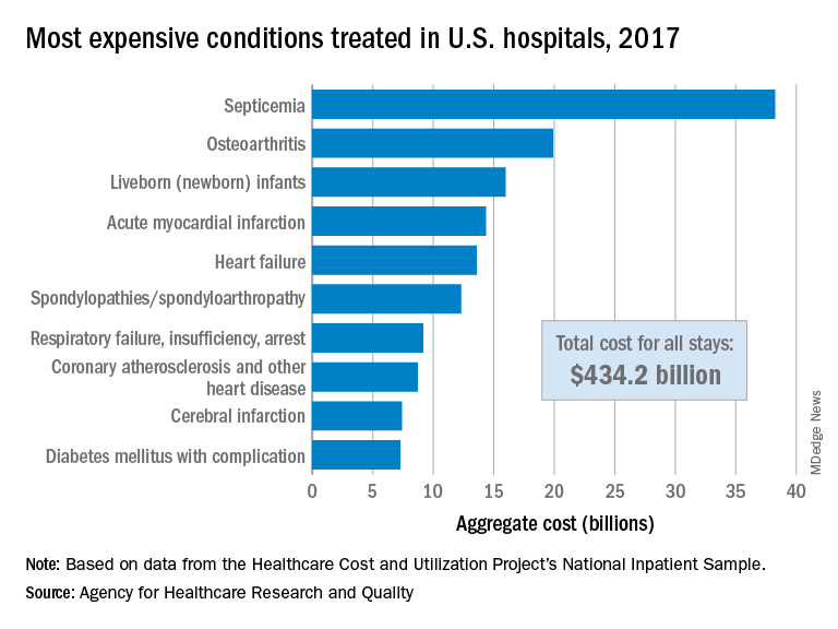 Most expensive conditions treated in U.S. hospitals, 2017