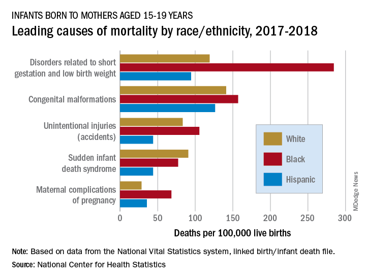 Leading causes of infant mortality by race/ethnicity, 2017-2018