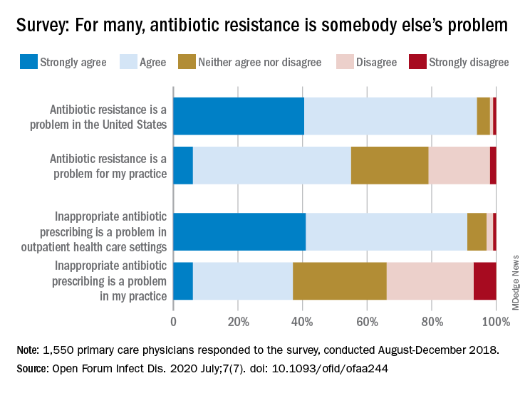 Survey: For many, antibiotic resistance is somebody else's problem