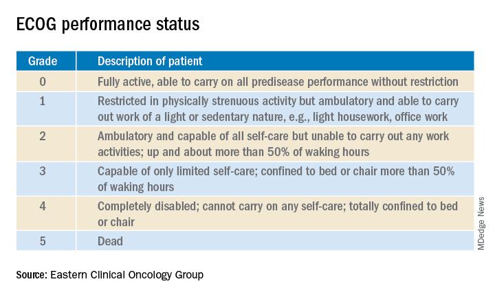ECOG performance status