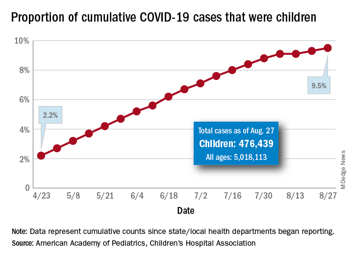 Proportion of cumulative COVID-19 cases that were children