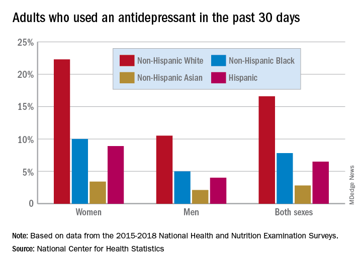 Adults who used an antidepressant in the past 30 days