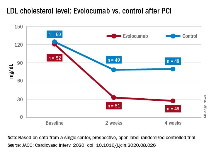 LDL cholesterol level: Evolocumab vs. control after PCI