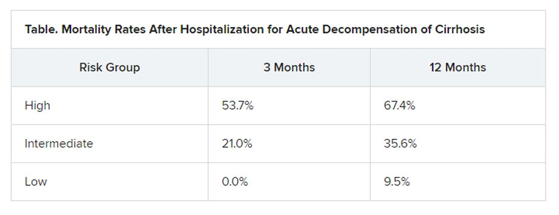 Mortality rates after hospitalization for acute decompenation of cirrhosis