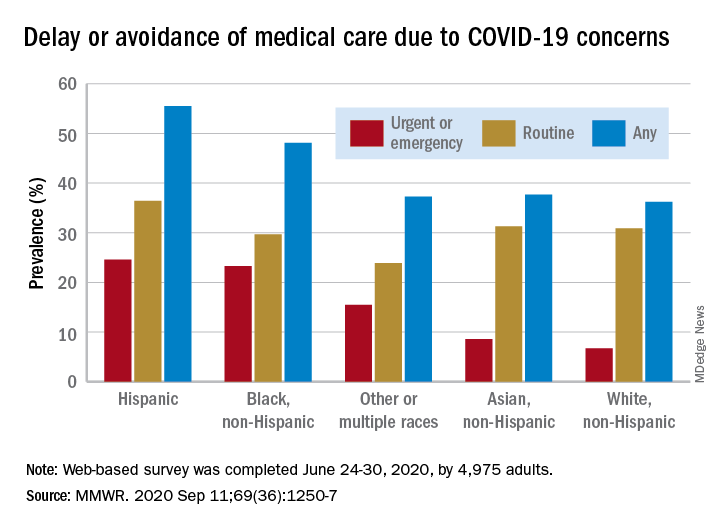 Delay or avoidance of medical care due to COVID-19 concerns