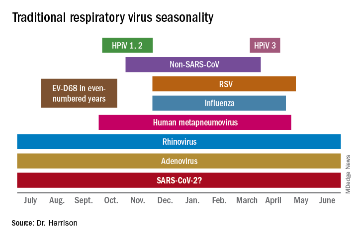 Traditional respiratory virus seasonality