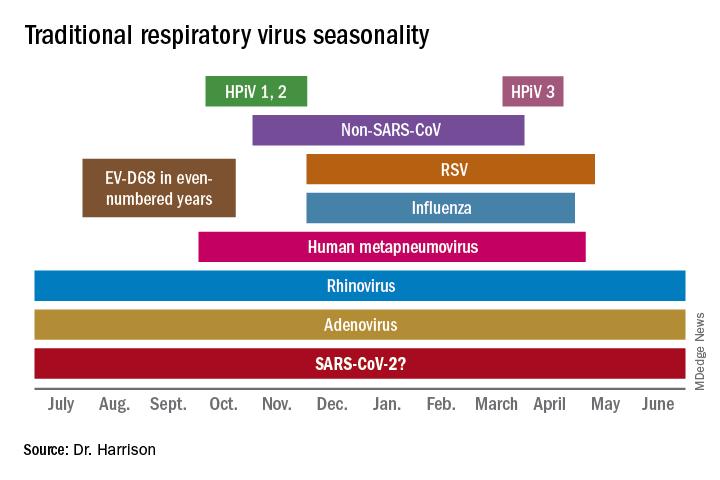 Traditional respiratory virus seasonality