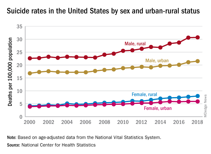 Suicide rates in the United States by sex and urban-rural status