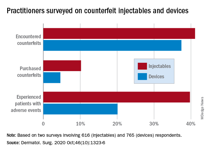 Practitioners surveyed on counterfeit injectables and devices