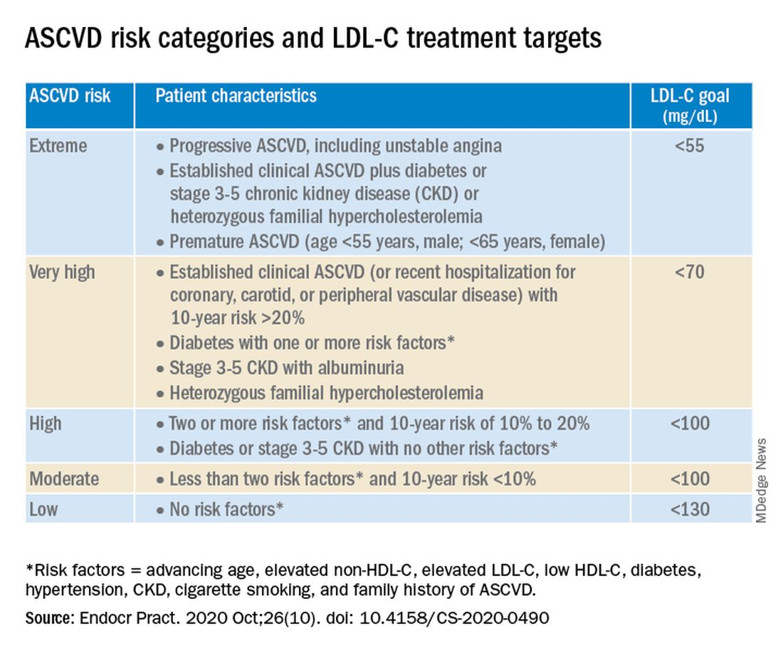 ASCVD risk categories and LDL-C treatment targets