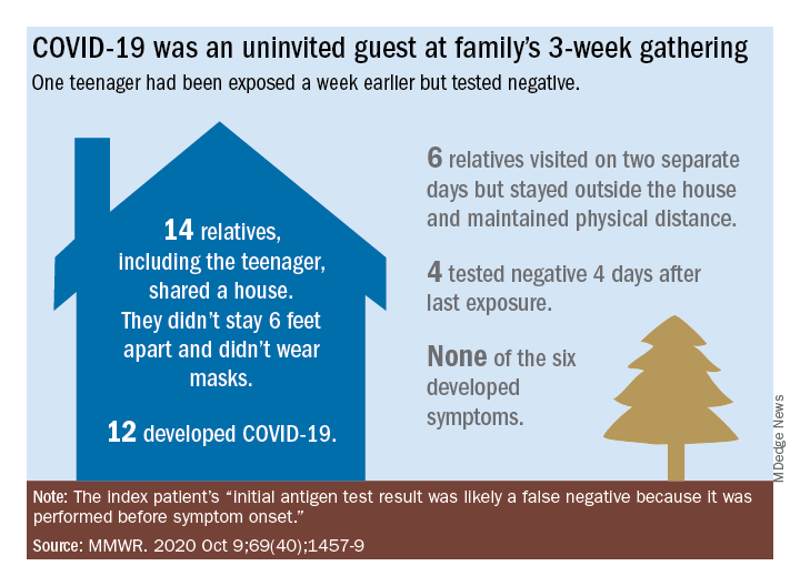 COVID-19 was an uninvited guest at family's 3-week gathering