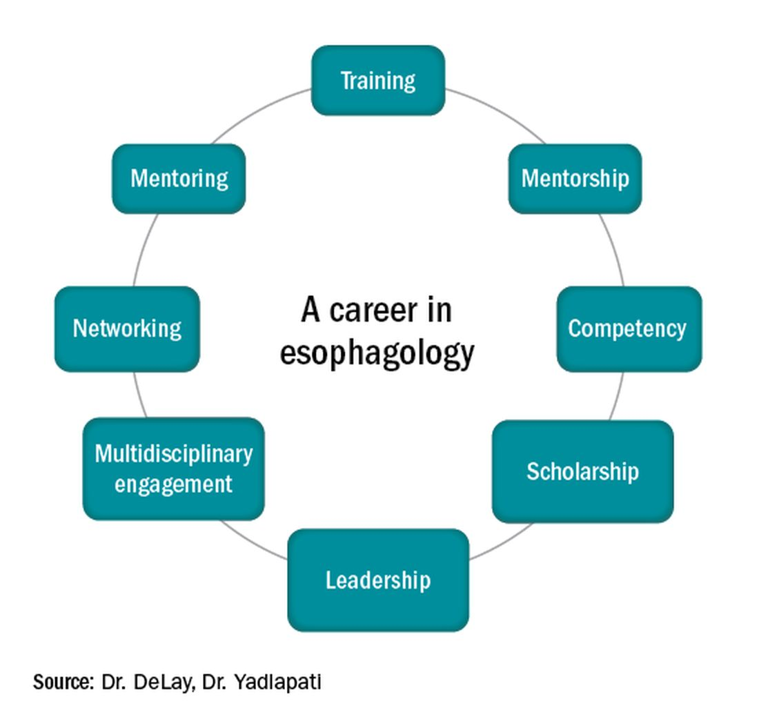 A career in esophagology
